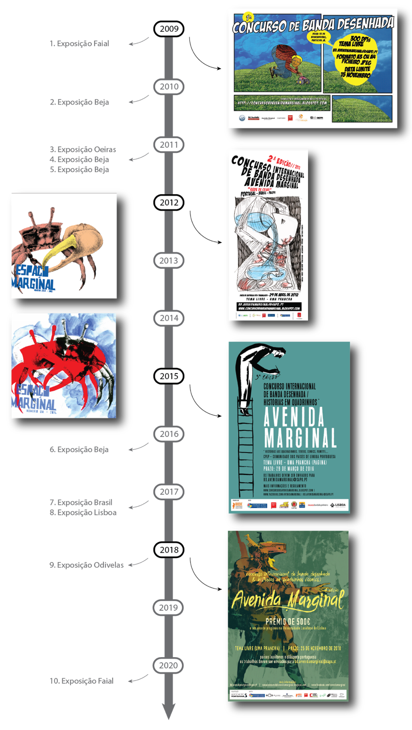 Cronologia Avenida Marginal